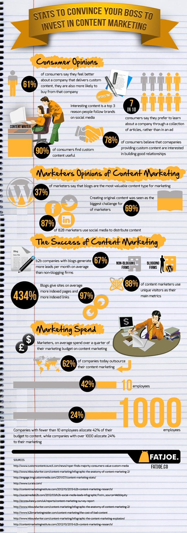 Stats to Convince Your Boss to Invest in Content Marketing