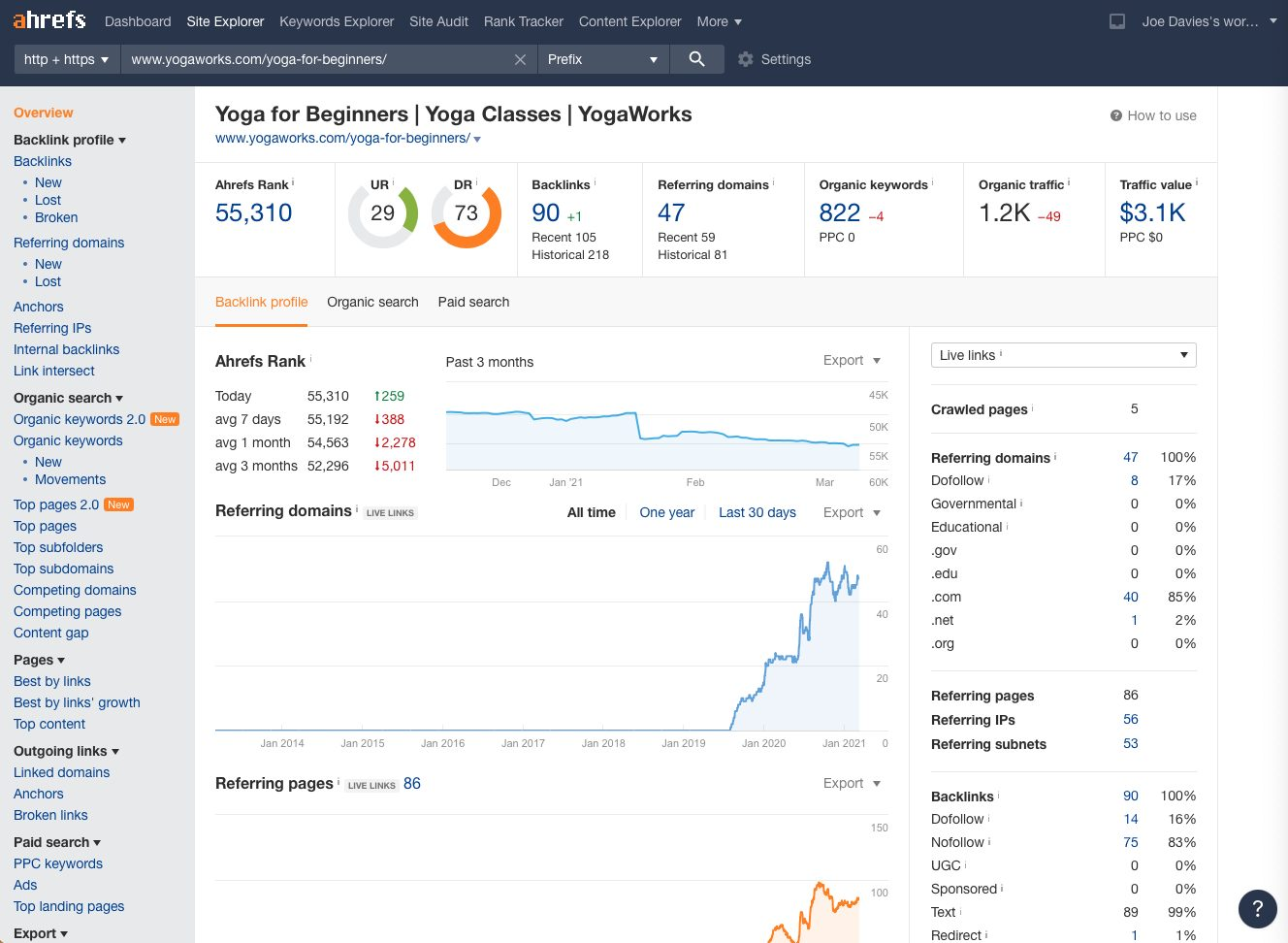 An example of ahrefs competitor analysis as part of keyword research