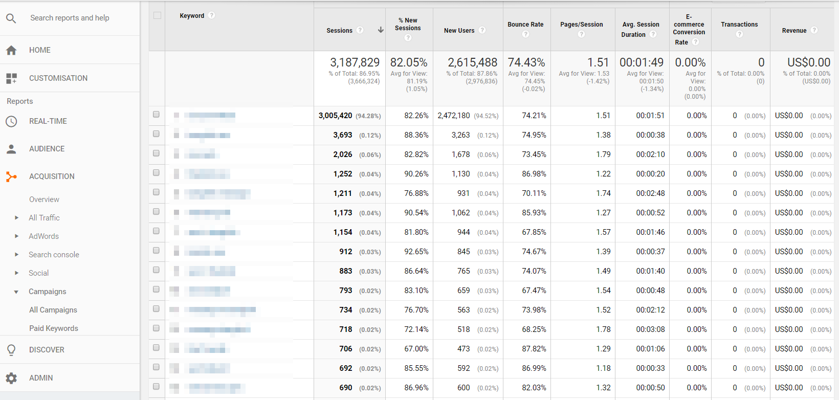 Keyword Research - Google Analytics