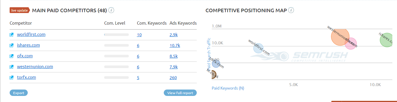 Keyword Research - SEMrush Paid Competitors