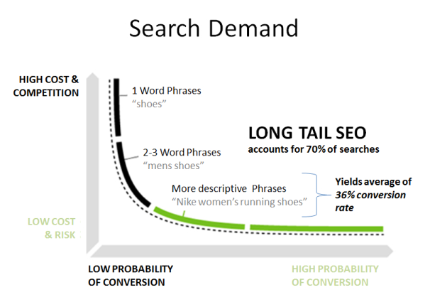 Keyword Research - Search Demand