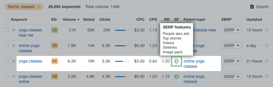 An example of how to find the SERP Features data when conducting keyword research in ahrefs