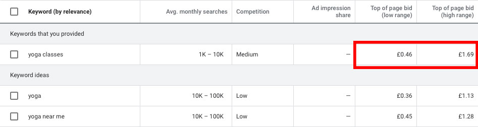 An example of how cost per click can be higher for lower volume keywords