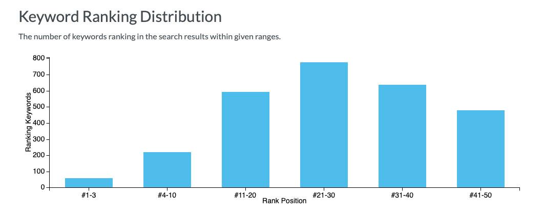 Keyword Ranking Distribution SEO Metric