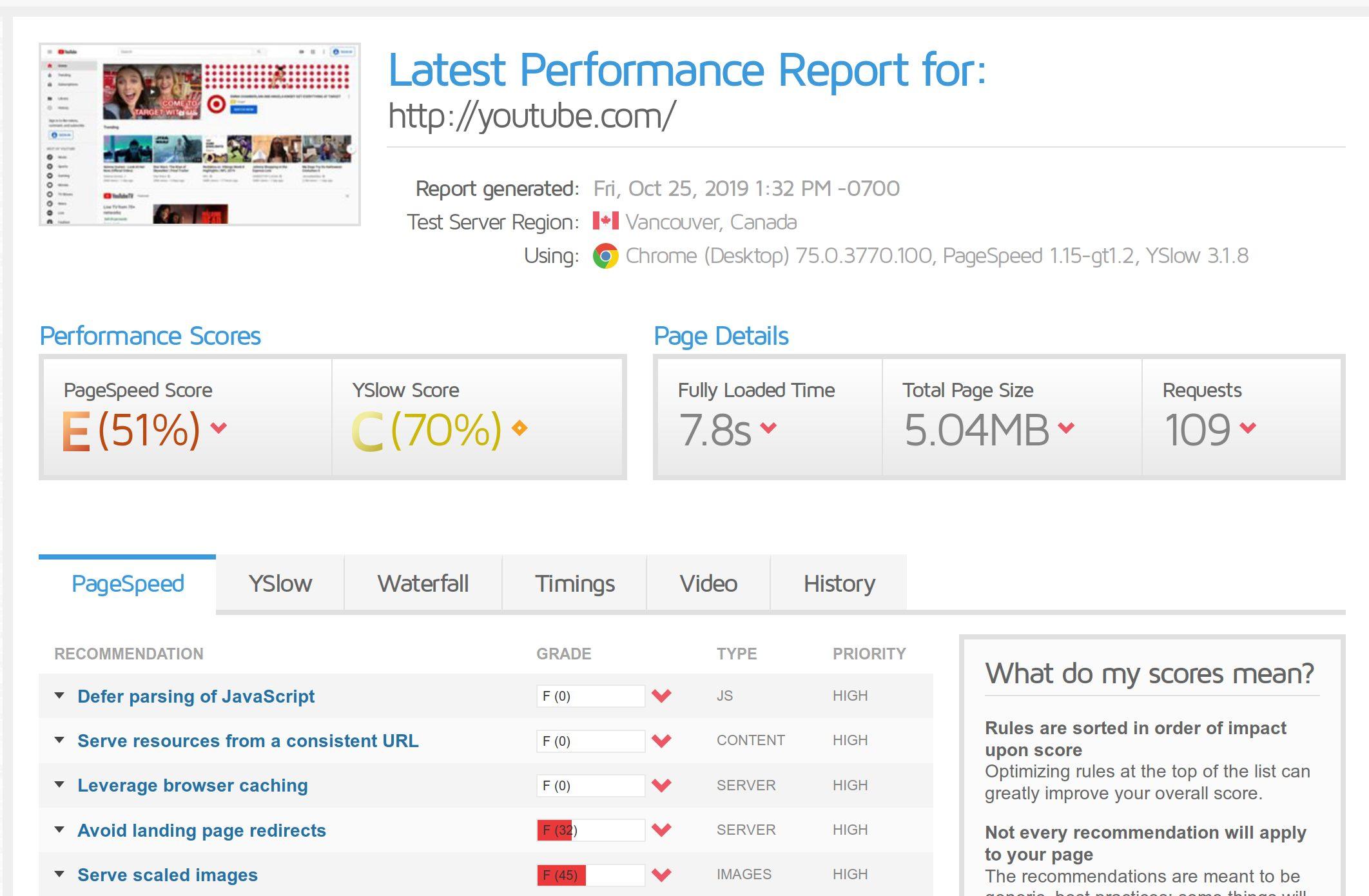 A screenshot of the free SEO tool GTMetrix showing a performance report for YouTube