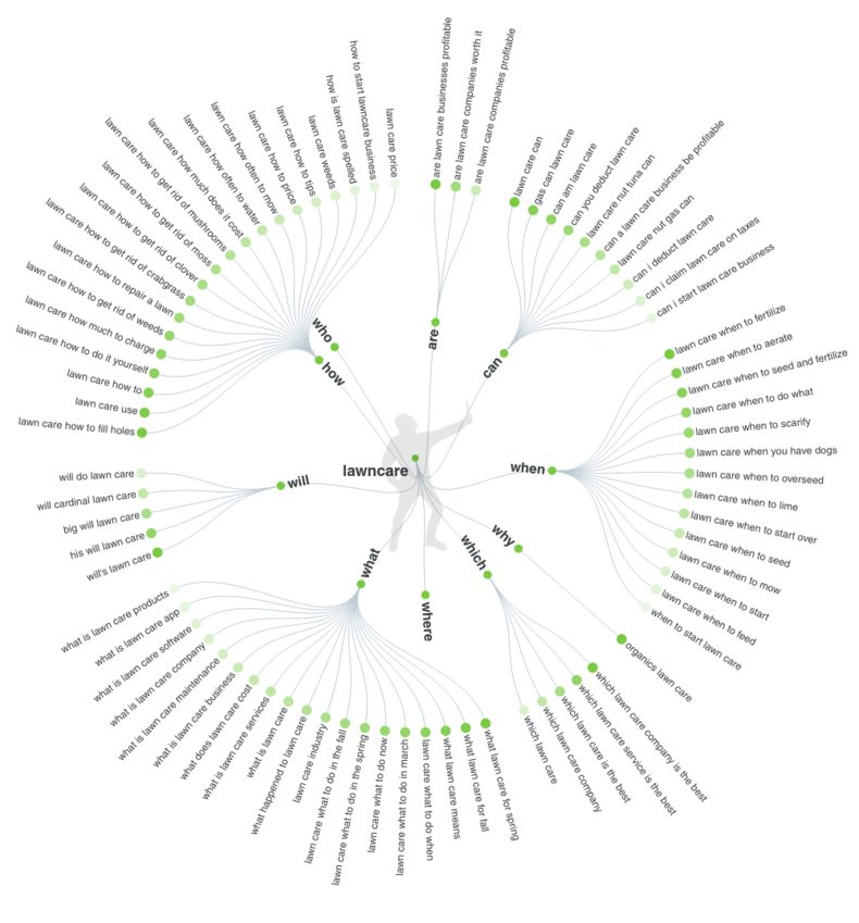 Answer The Public's free SEO Keyword research tool