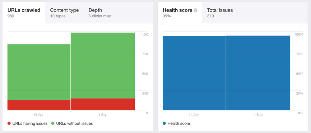 an example of a website health score from Ahrefs