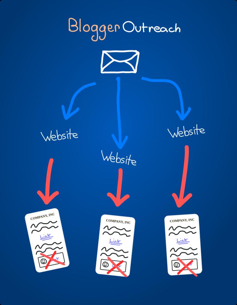 Blogger Outreach Diagram