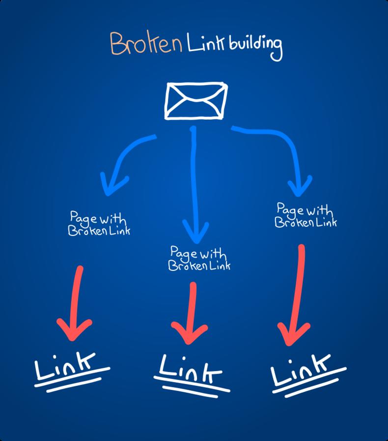 Broken Link Building Diagram