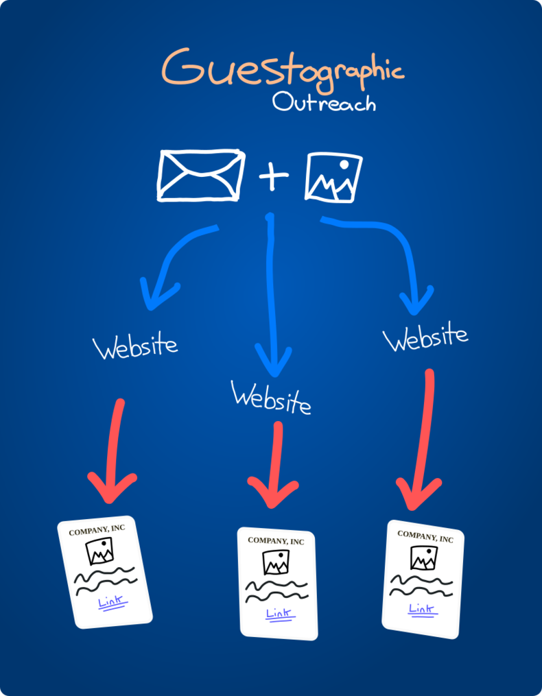 Guestographic Outreach Diagram