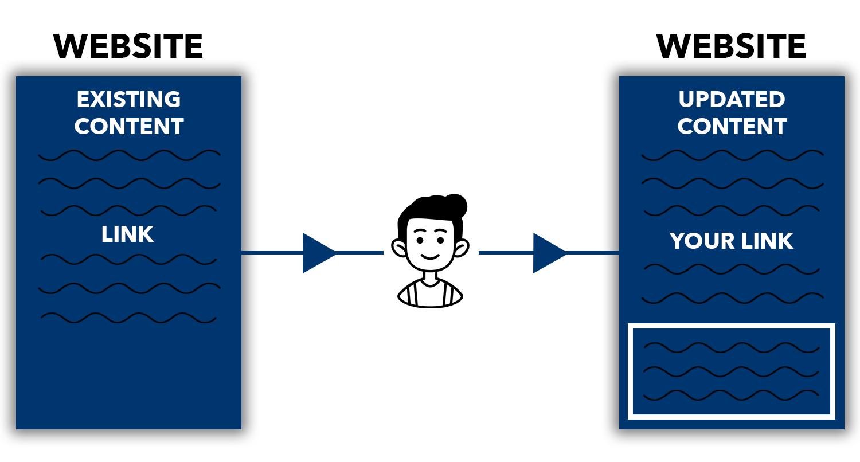 Diagram of how niche edits work