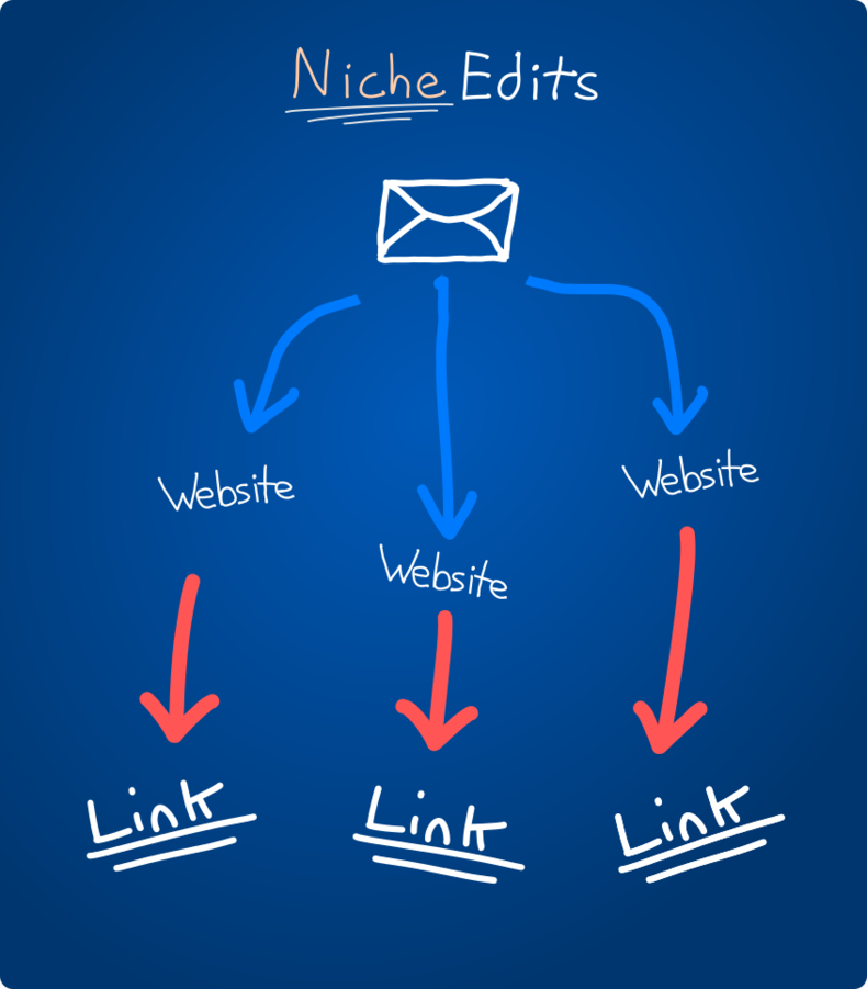 Niche Edits Diagram