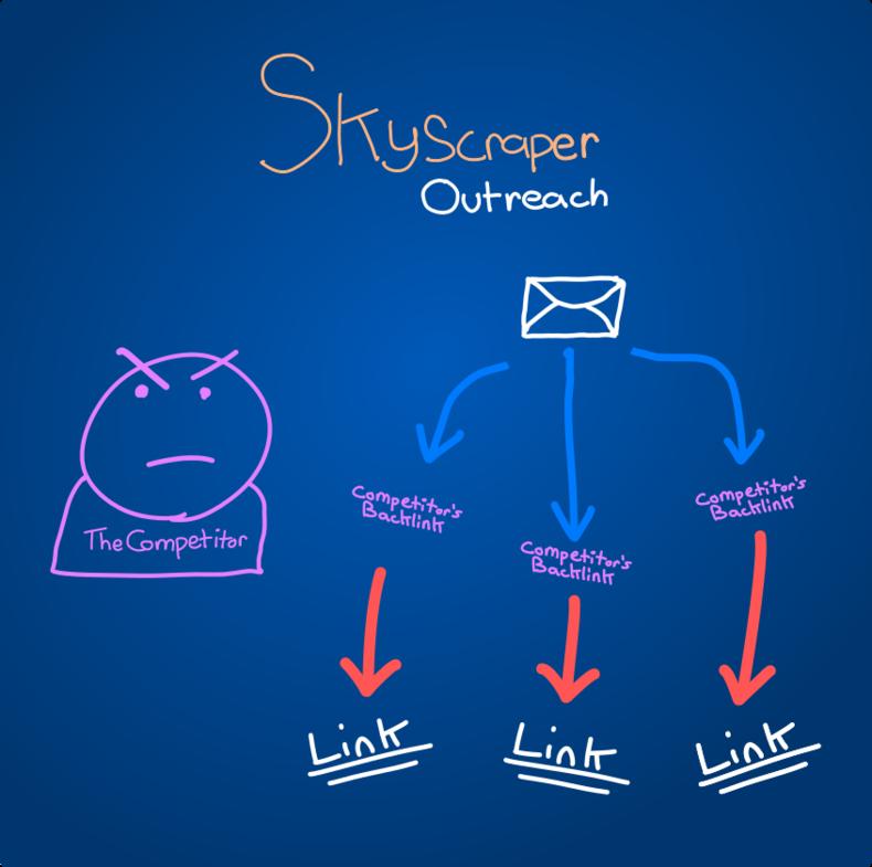 Skyscraper Outreach Diagram