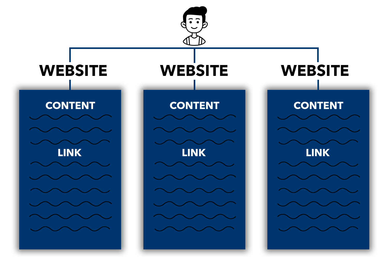 A diagram showing how Multilingual blogger outreach works for ecommerce SEO