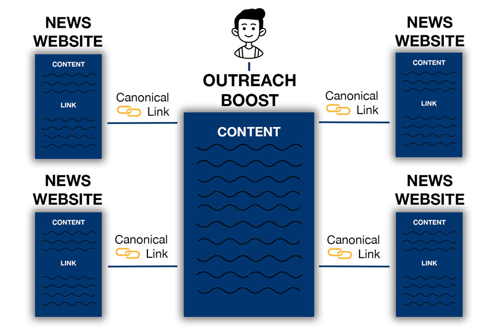 A diagram showing how outreach boost works for ecommerce SEO