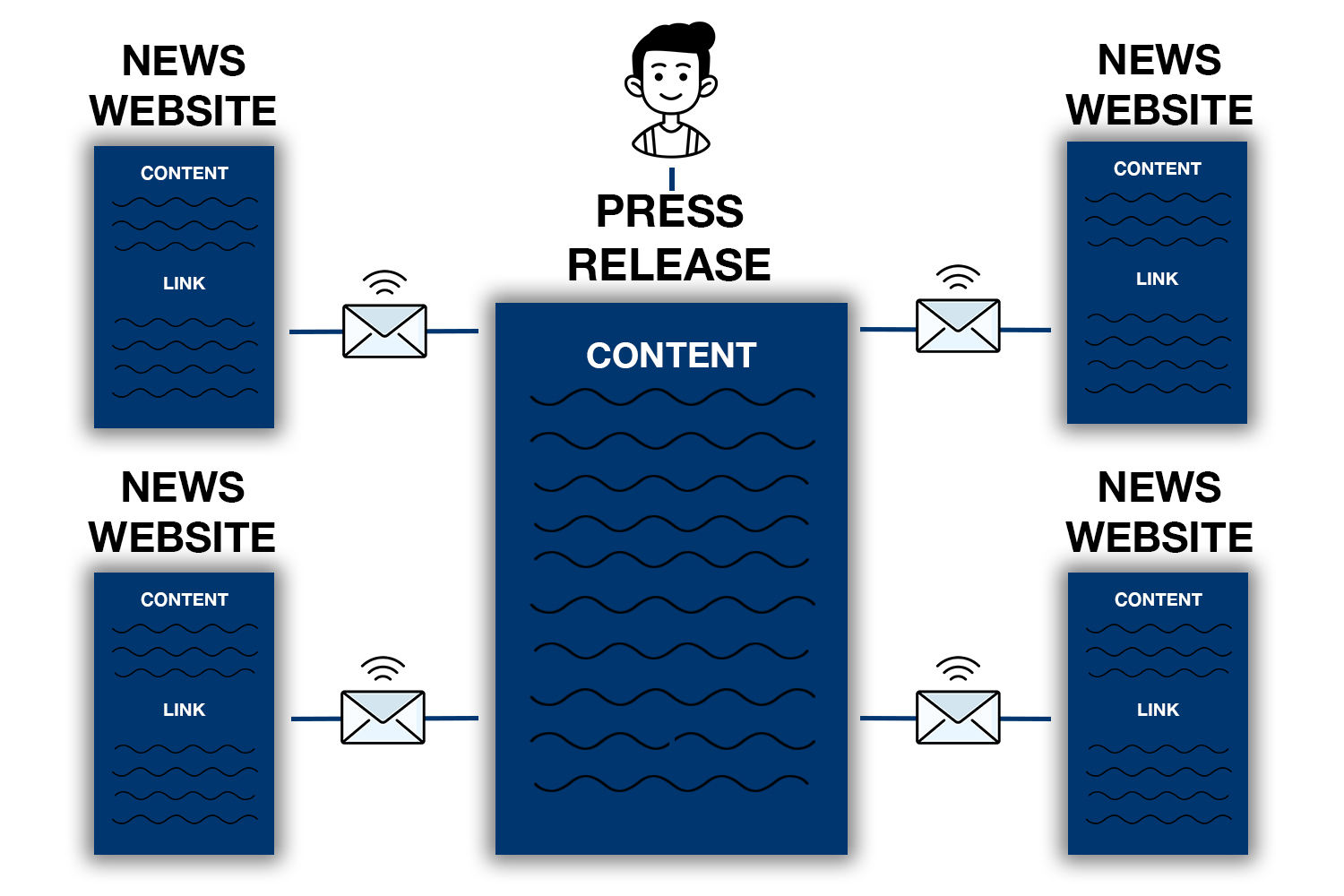 A diagram showing how press release distribution works for ecommerce SEO