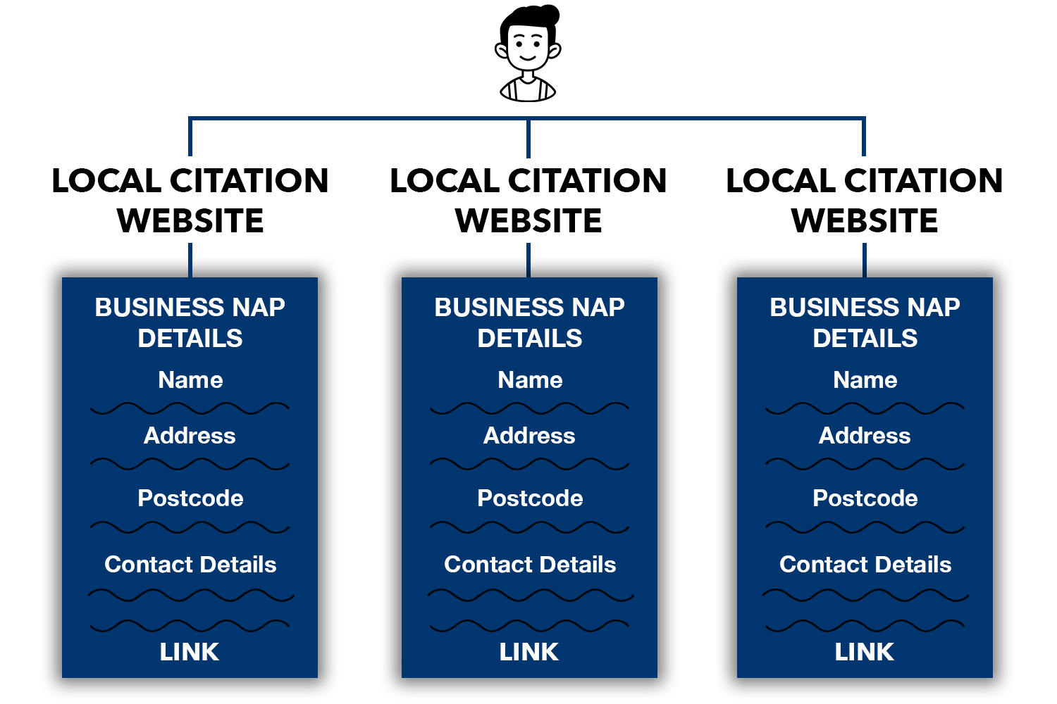 A diagram showing how Local Citations work for ecommerce SEO