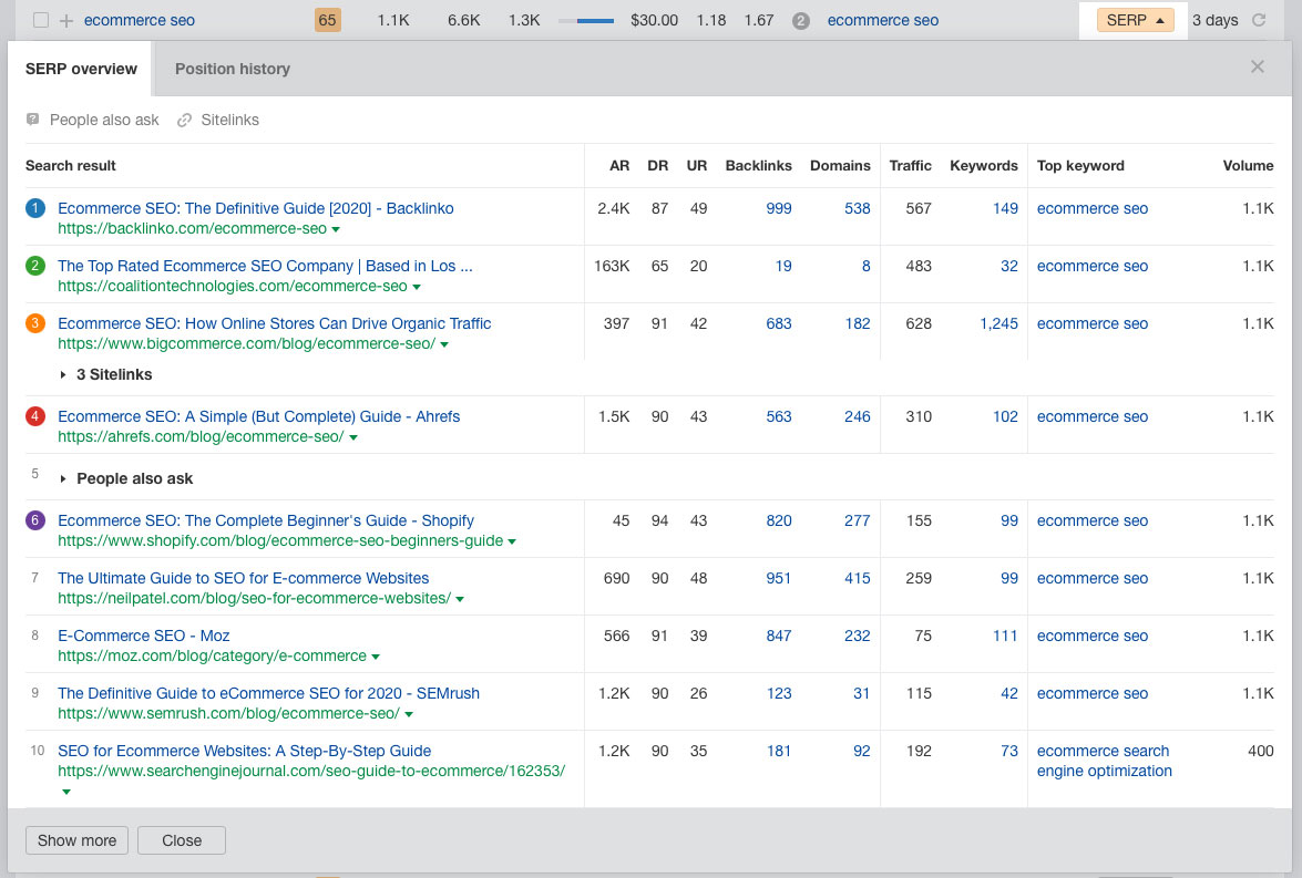 A screenshot of the SERP overview showing the top 10 ranking articles for 'ecommerce SEO'