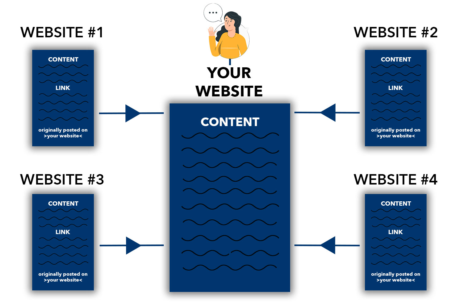 a. diagram showing how the content syndication services works for building backlinks