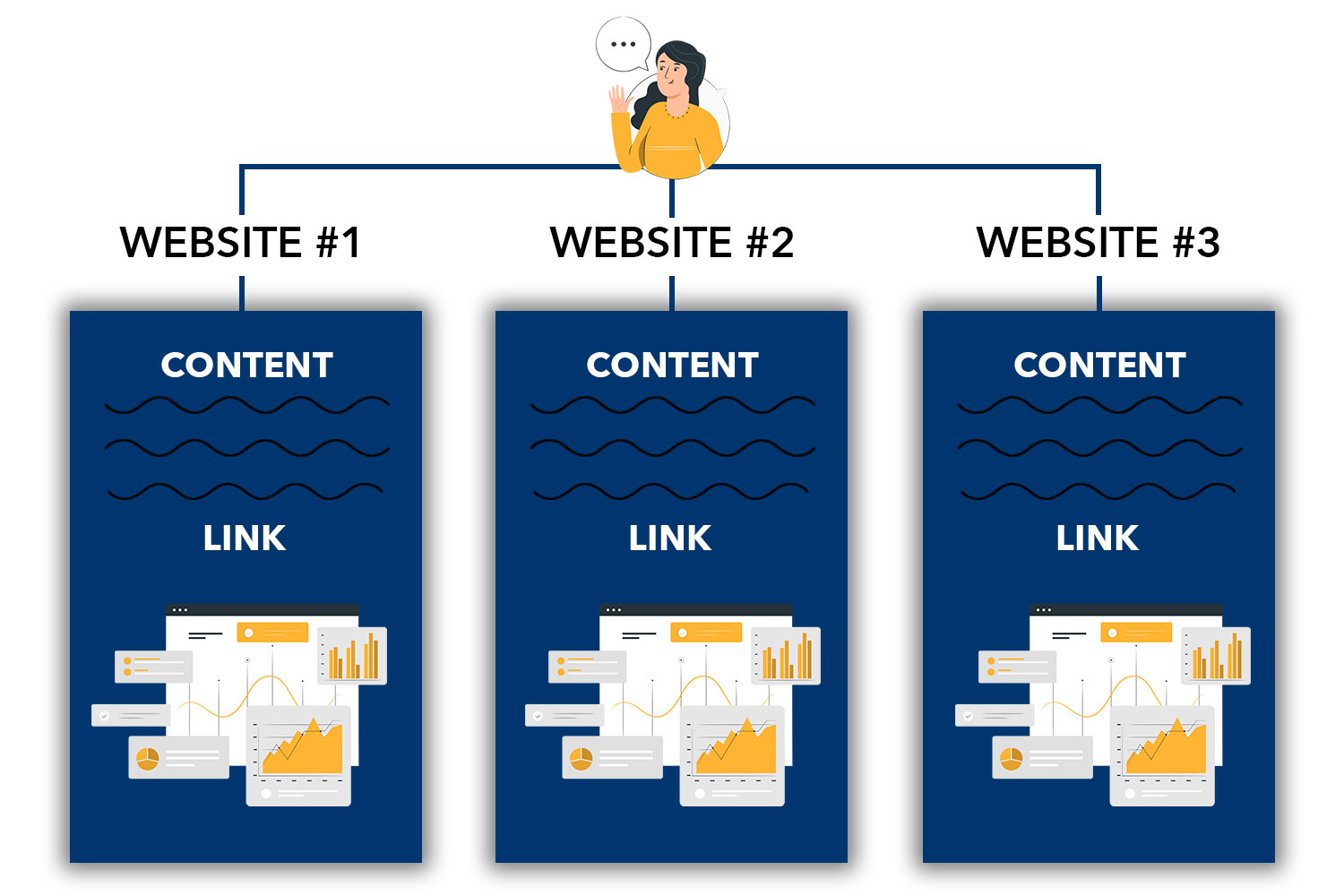 a diagram showing the infographic guest post service and how backlinks work