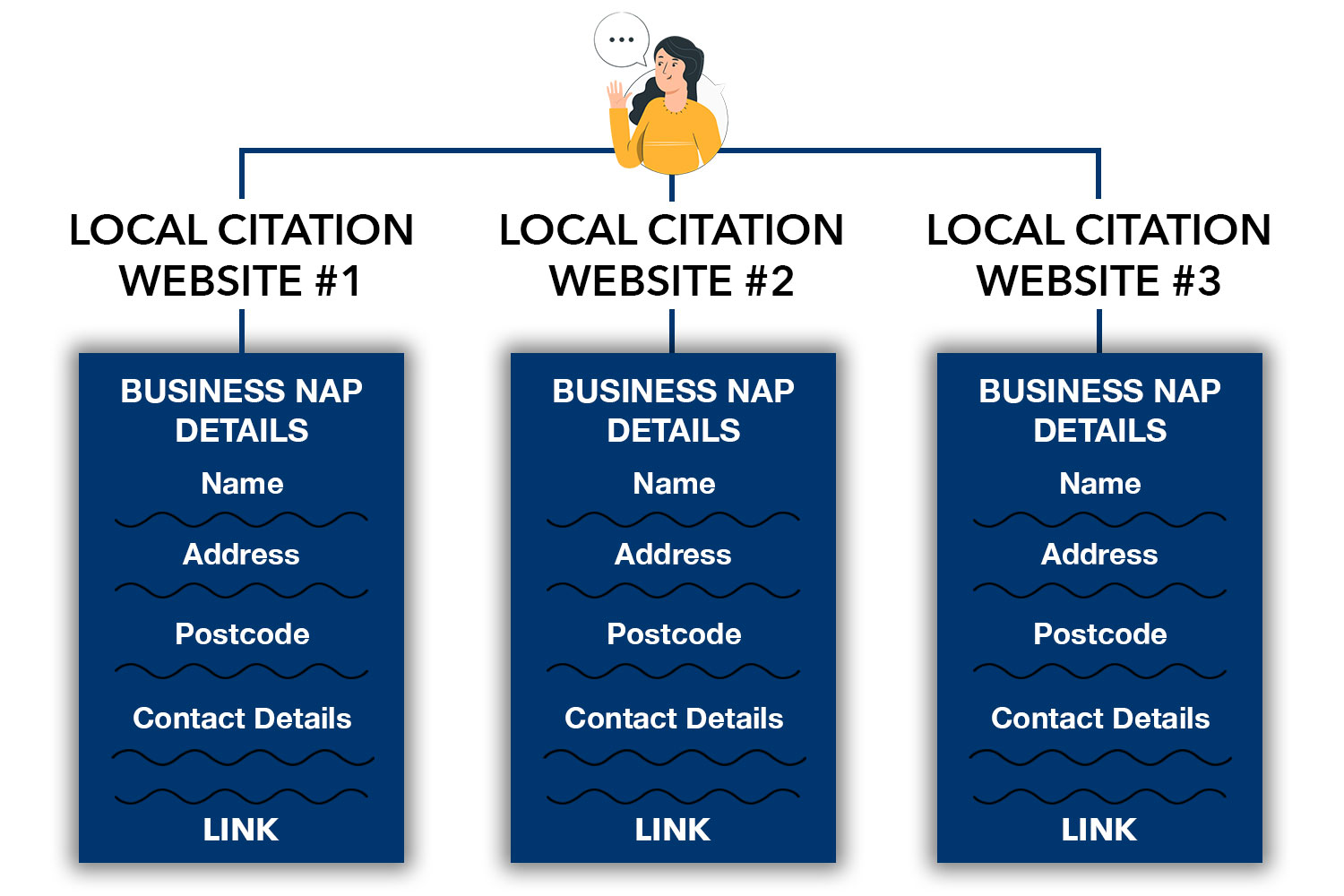 a diagram showing how backlinks work in a local citation service