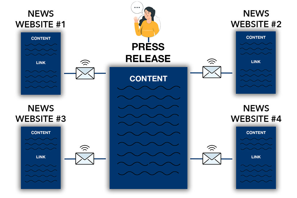press release diagram backlinks