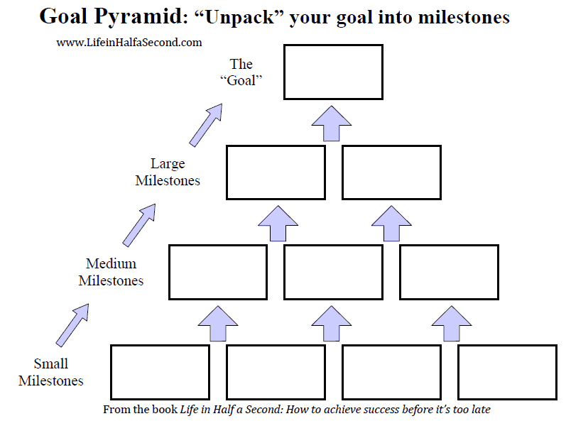 goal setting pyramid for your content marketing strategy from Life in Half A Second