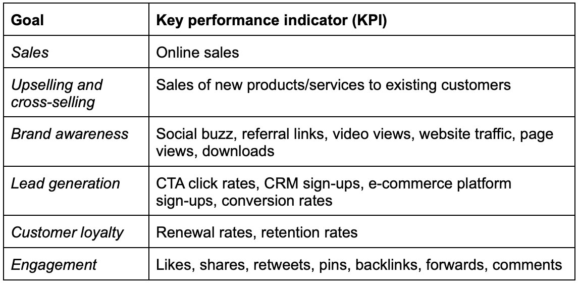 Goals against the example KPIs for your content marketing strategy
