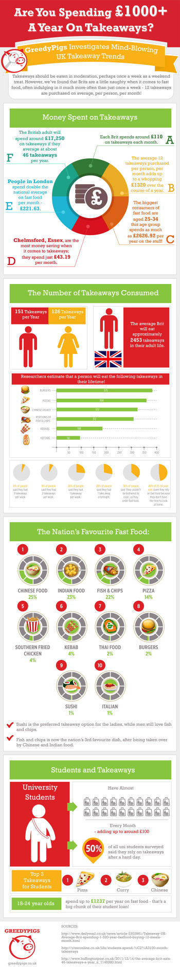 Example of an infographic from the infographic design service created by FATJOE